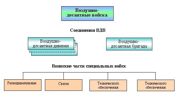 Структура вдв