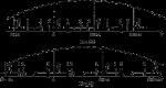 Импульсно доплеровская рлс – Методы и устройства обработки сигналов в импульсно-доплеровских радиолокационных станциях: Учебное пособие, страница 2